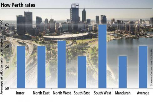 Survey finds Perth presents mixed identity