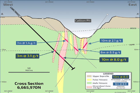 Strong early gold numbers for Ora Banda Mining at Callion