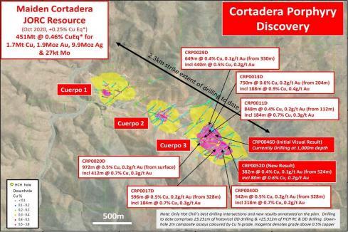 Hot Chili posts 382m Cortadera copper hit