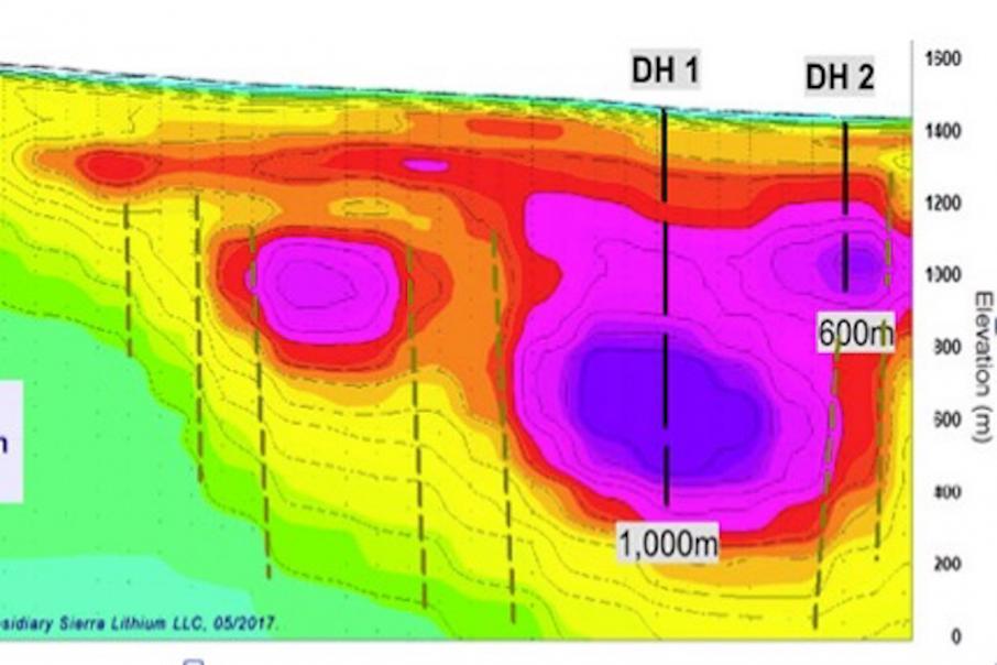 Reedy wins drill permit for Nevada Lithium brines