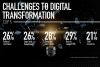 The makes or breaks of digital transformation
